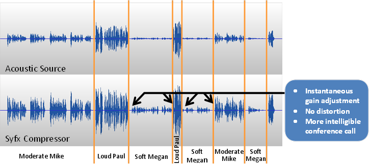 Waveform Comparison
